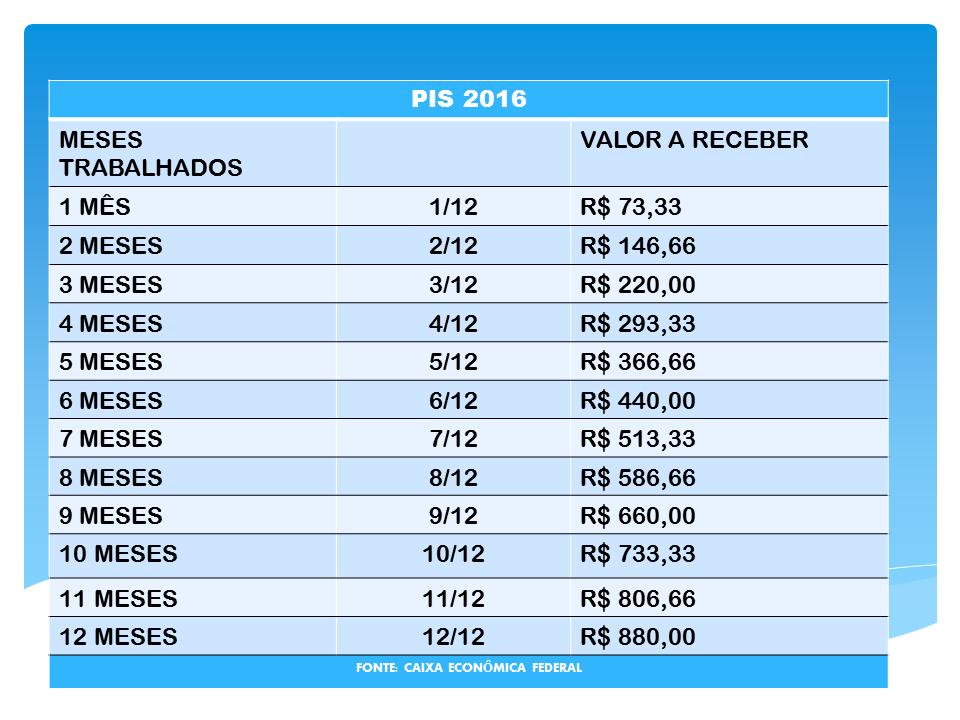 CALENDÁRIO PIS 2016 – ABONO SALARIAL 2016